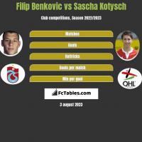 Filip Benkovic vs Sascha Kotysch h2h player stats