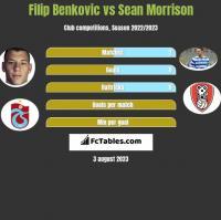Filip Benkovic vs Sean Morrison h2h player stats