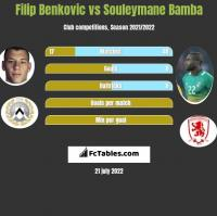 Filip Benkovic vs Souleymane Bamba h2h player stats