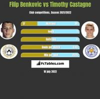 Filip Benkovic vs Timothy Castagne h2h player stats