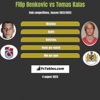 Filip Benkovic vs Tomas Kalas h2h player stats