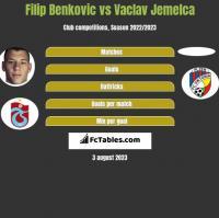 Filip Benkovic vs Vaclav Jemelca h2h player stats