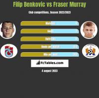 Filip Benkovic vs Fraser Murray h2h player stats
