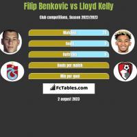 Filip Benkovic vs Lloyd Kelly h2h player stats