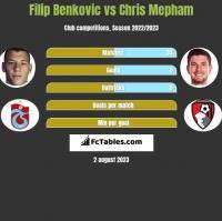 Filip Benkovic vs Chris Mepham h2h player stats