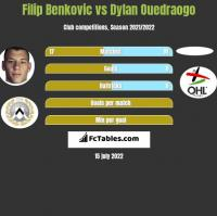 Filip Benkovic vs Dylan Ouedraogo h2h player stats