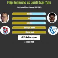 Filip Benkovic vs Jordi Osei-Tutu h2h player stats