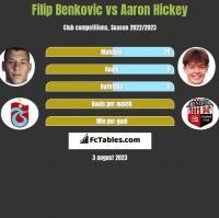 Filip Benkovic vs Aaron Hickey h2h player stats