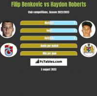 Filip Benkovic vs Haydon Roberts h2h player stats