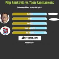 Filip Benkovic vs Toon Raemaekers h2h player stats