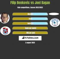 Filip Benkovic vs Joel Bagan h2h player stats