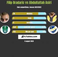 Filip Bradaric vs Abdulfattah Asiri h2h player stats