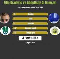 Filip Bradaric vs Abdullaziz Al Dawsari h2h player stats
