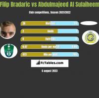 Filip Bradaric vs Abdulmajeed Al Sulaiheem h2h player stats