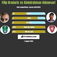 Filip Bradaric vs Abdulrahman Aldawsari h2h player stats
