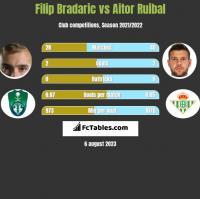 Filip Bradaric vs Aitor Ruibal h2h player stats