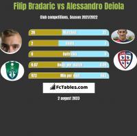 Filip Bradaric vs Alessandro Deiola h2h player stats