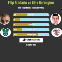 Filip Bradaric vs Alex Berenguer h2h player stats
