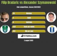 Filip Bradaric vs Alexander Szymanowski h2h player stats