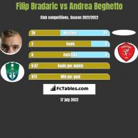 Filip Bradaric vs Andrea Beghetto h2h player stats