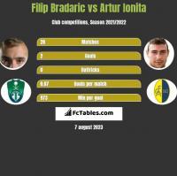 Filip Bradaric vs Artur Ionita h2h player stats