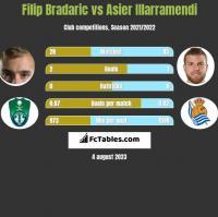 Filip Bradaric vs Asier Illarramendi h2h player stats