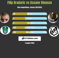 Filip Bradaric vs Assane Diousse h2h player stats