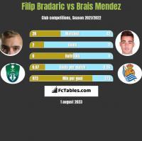 Filip Bradaric vs Brais Mendez h2h player stats