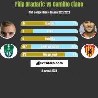 Filip Bradaric vs Camillo Ciano h2h player stats