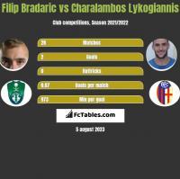 Filip Bradaric vs Charalambos Lykogiannis h2h player stats