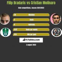 Filip Bradaric vs Cristian Molinaro h2h player stats