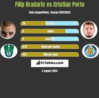 Filip Bradaric vs Cristian Portu h2h player stats