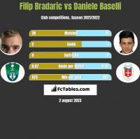 Filip Bradaric vs Daniele Baselli h2h player stats