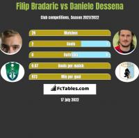 Filip Bradaric vs Daniele Dessena h2h player stats