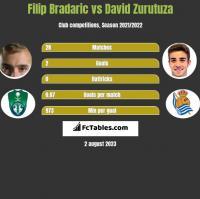 Filip Bradaric vs David Zurutuza h2h player stats