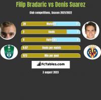 Filip Bradaric vs Denis Suarez h2h player stats