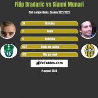 Filip Bradaric vs Gianni Munari h2h player stats