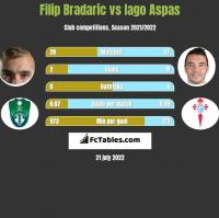 Filip Bradaric vs Iago Aspas h2h player stats