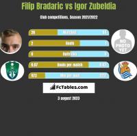 Filip Bradaric vs Igor Zubeldia h2h player stats