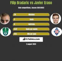 Filip Bradaric vs Javier Eraso h2h player stats