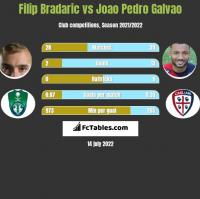 Filip Bradaric vs Joao Pedro Galvao h2h player stats
