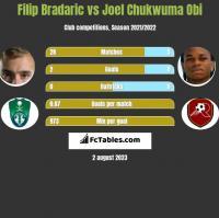 Filip Bradaric vs Joel Chukwuma Obi h2h player stats