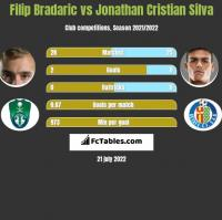 Filip Bradaric vs Jonathan Cristian Silva h2h player stats
