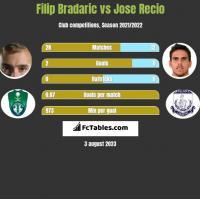 Filip Bradaric vs Jose Recio h2h player stats