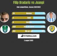 Filip Bradaric vs Juanpi h2h player stats