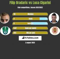 Filip Bradaric vs Luca Cigarini h2h player stats