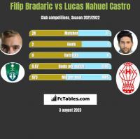 Filip Bradaric vs Lucas Nahuel Castro h2h player stats