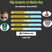 Filip Bradaric vs Marko Rog h2h player stats