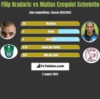 Filip Bradaric vs Matias Ezequiel Schelotto h2h player stats