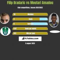 Filip Bradaric vs Moutari Amadou h2h player stats